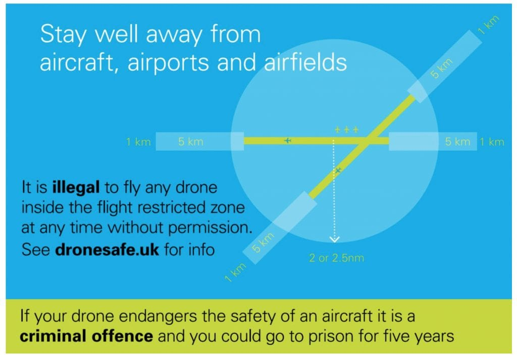 Keep your drone a minimum of 5km from airports